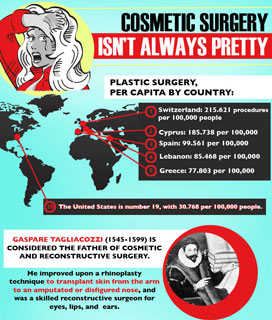 Cosmetic Surgery Facts and Trivia