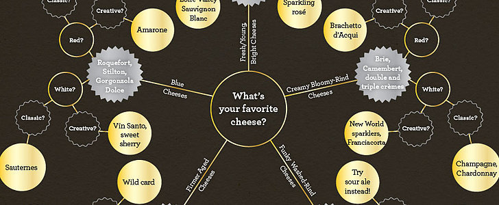 The Ultimate Wine and Cheese Pairing Cheat Sheet