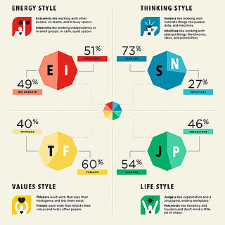 Personality Type Career Infographic