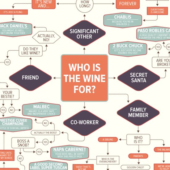 Wine Gifting Infographic