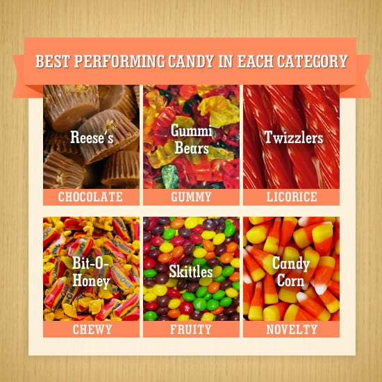 Best Performing Candy in Each Category