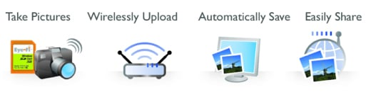 Upload Pics Wirelessly (and Instantly) With Eye-Fi Explore
