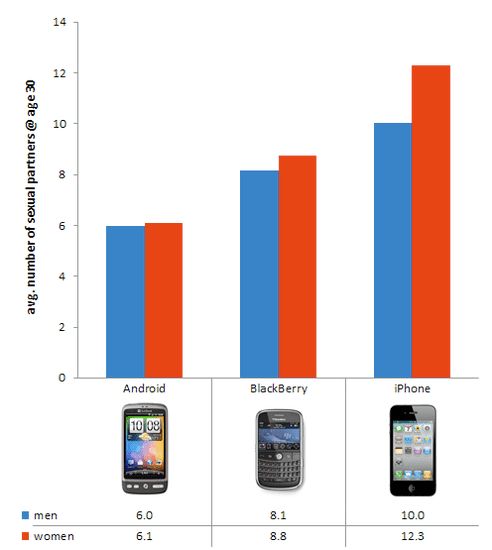 iPhone Users Have the Most Sex