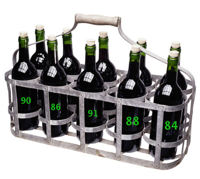 Does a Wine's Score Matter?