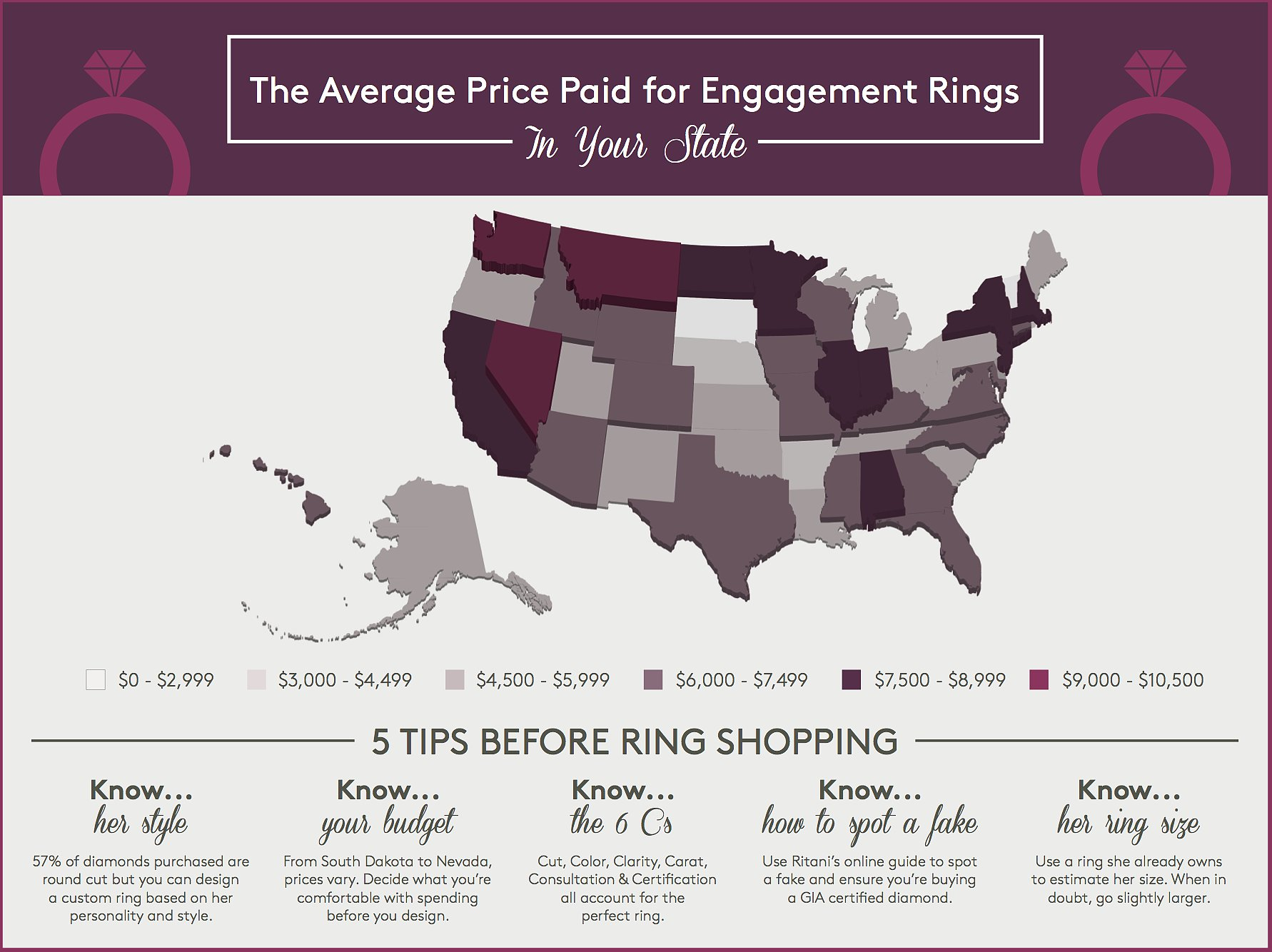 Average Cost of Engagement Rings