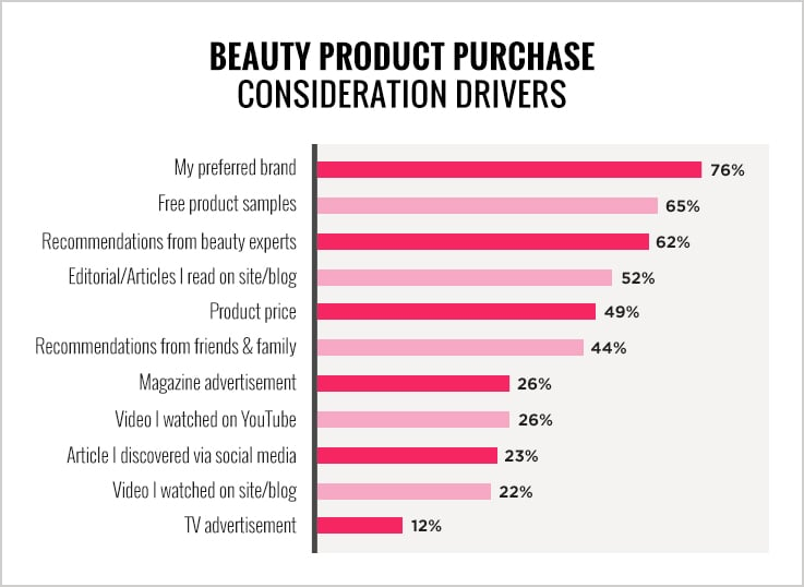 factors of brand loyalty and cosmetics Factors have an influence on the brand loyalty of cosmetic products with the degree of influence varying amongst the different factors this study supports the view that brand trust, brand perceived.